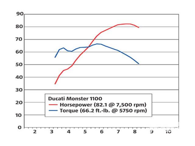 Debunking Horsepower And Torque Myths
